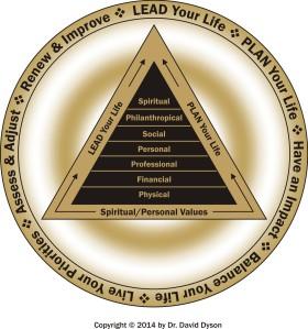Dyson Life Leadership Model c Gold